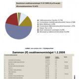 If ja Suomen valtion omistusosuus