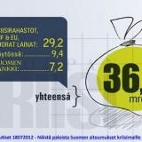 Suomen vastuut euromaiden veloista ja tukipaketeista