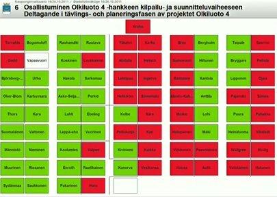 Kokoomus ja demareiden enemmistö veivät Helsingin mukaan Olkiluoto 4 -ydinvoimahankkeeseen