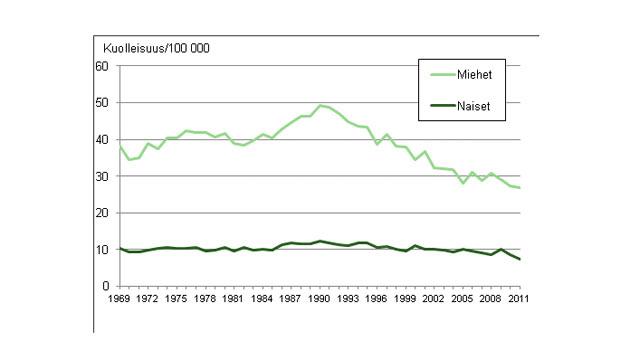 Itsemurhakuolleisuus Suomessa 1969-2011 (lähde: Tilastokeskus)