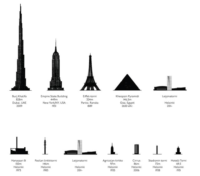 Kuva näyttää Leijonatornin suhteessa maailman korkeimpiin rakennuksiin ja Helsingin korkeimpiin rakennuksiin.
