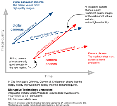 The Innovator's Dilemma, Clayton M. Christensen. Infografiikka by Simon Woodside (CC-SA)