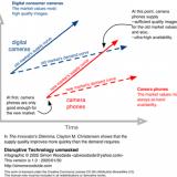 The Innovator's Dilemma, Clayton M. Christensen. Infografiikka by Simon Woodside (CC-SA)