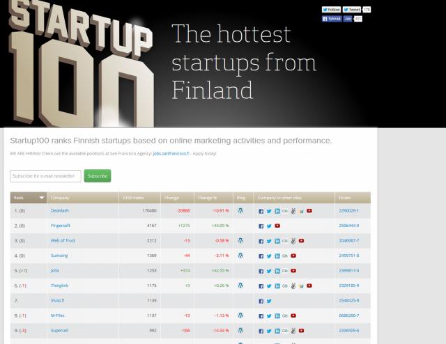 Vivas on listattu kuumimpien Startupien joukkoon. Sija 7.