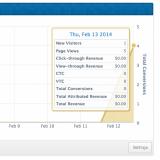 Adrollin analyysityökalulla voit nähdä, miten moni on käynyt sivuillasi ja sen jälkeen vielä nähnyt mainoksesi.