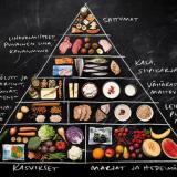 Ruokaympystä tuli ruokakolmio: Miten ruokavalioni muuttui?