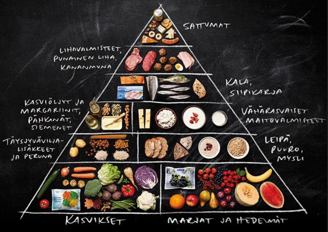 Ruokakolmio on nykyinen ruokasuositus
