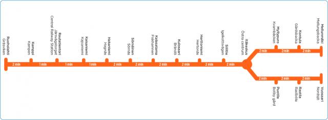 hsl.fi: Helsinki tube map