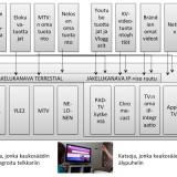 Mediamurros kiihtyy: Digita sai kilpailijan ja televisiosta tulikin se second screen