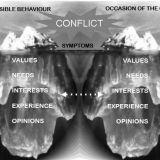 Konflikteista