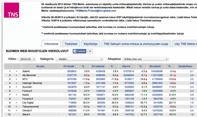 Suomen TOP10 -listalla on useita median kaltaisia mediaperheitä, jotka oikeasti ovat myös mainosverkkoja.