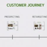 Mainonnan ostaminen kulkee läpi tunnettuuden lisäämisen ja muistutusmarkkinoinnin putken. Asiakkaan kokemus on tärkeä. Kuva IAB Real Time Advertising seminaarista