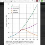 "Kuvakaappaus IEEE sivuilta. Data lähteet: ""The Impact of Clean Energy Innovation,"" Google-McKinsey, 2011; ""Target Atmospheric CO2: Where Should Humanity Aim?,"" James Hansen et al., 2008"