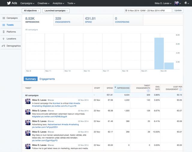 Kampanjan tulokset. 8500 impressiota. Tosin ei kerrota onko se inscreen impressio. Engagementteja 329 kpl. Engagementeista osa retweettejä, osa tähtiä, osa followeja.