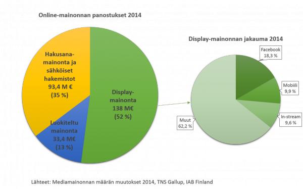 IAB tilastoi suomalaista mainontaa. Mobiili on kasvanut ja kasvaa edelleen. Lähde IAB: http://www.iab.fi/ajankohtaista/tiedotteet/uutiset/verkkomainonta-kiihdytti-kasvuaan-2014.html