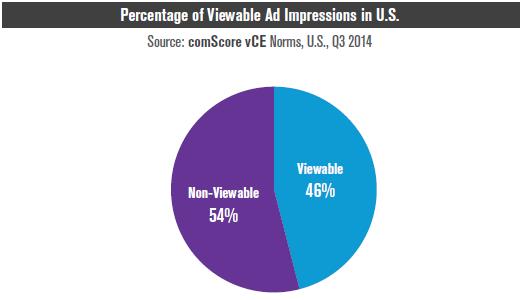 Mainoksista yllättävän moni jää piiloon käyttäjältä. Ad Fraud ja non-human traffic voidaan onneksi tunnistaa ja mainonta kohdentaa niin, että mainos on taatusti näkyvillä käyttäjän ruudulla.