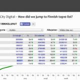 City Digital on Suomen top10 sivustoja. (TNS Metrix vko 33)