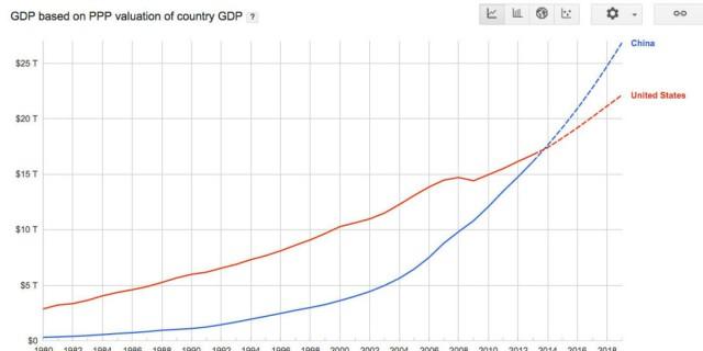 Kiinan bruttokansantuote ostovoimakorjattuna on isompi kuin jenkkien.