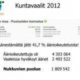 Suurin puolue Suomessa koskaan?