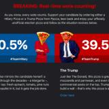 Ruoankuljetuspalvelu Woltin varjovaaleissa taistellaan pizzapresidenttiydestä