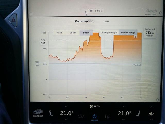Teslan EPA:n mittaama normaalikulutus on 237.5 Wh/km. Oma koeajotyylini + pakkanen kulutti tuplasti enemmän sähköä.