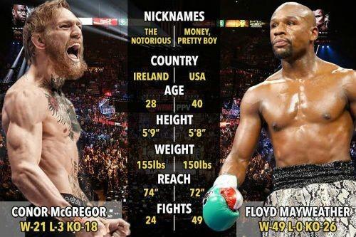Conor McGregor ja Floyd Mayweather tiedot